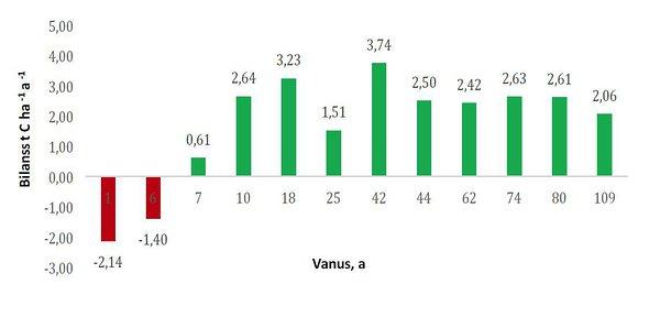 2ec9c8b725c Süsinikubilansid vahetult lageraie järgselt ja erivanuselistes Eesti  palumännikutes. Bilanss muutub positiivseks 7. aastal.