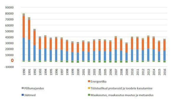 14735afe338 Eesti kasvuhoonegaaside heide ja sidumine sektorite kaupa aastatel  1990–2016 (kt